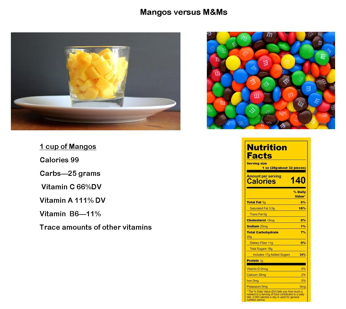 mango vs m&m